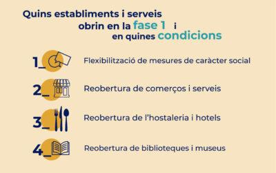 Quins establiments i serveis es reobren en fase 1 i en quines condicions?